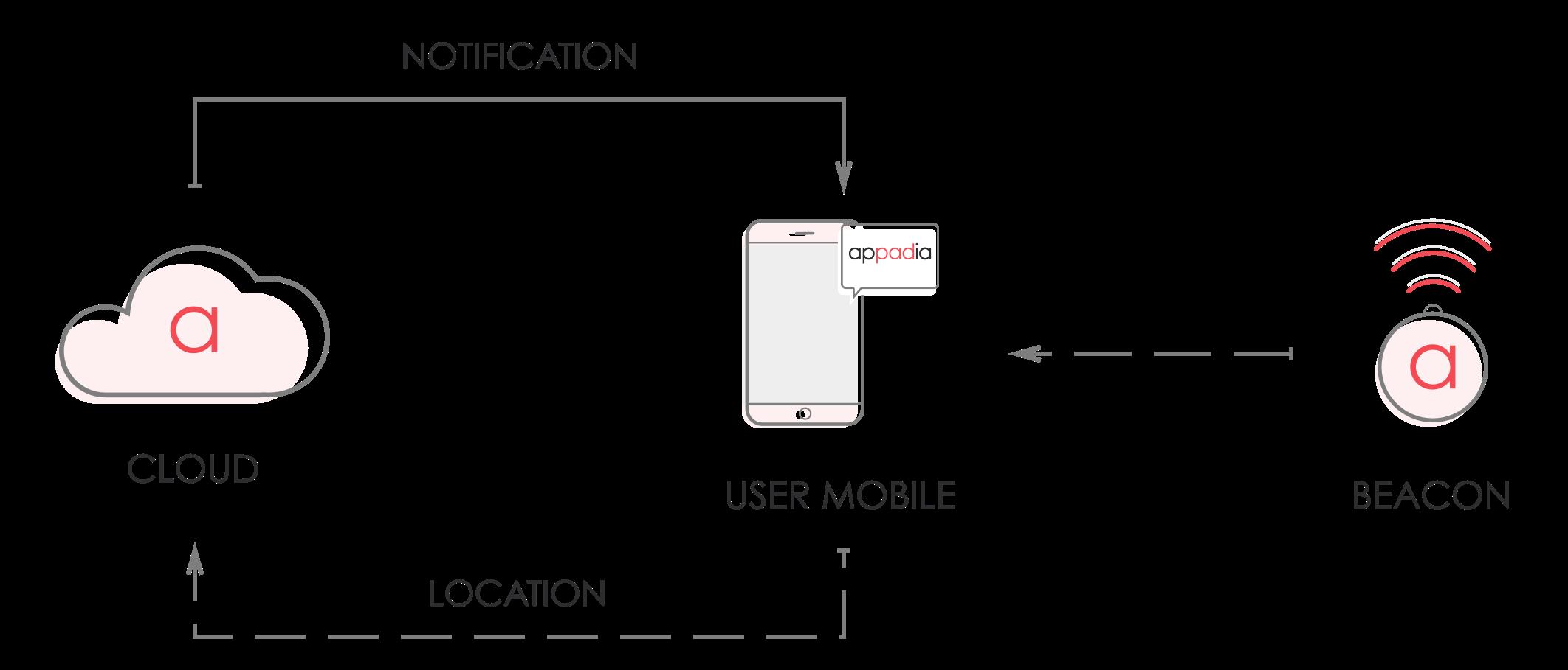 Proximity Marketing - Beacon Technology - Appadia